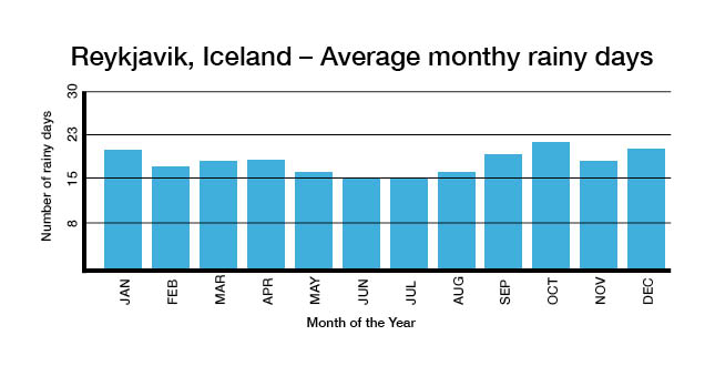Number of rainy days per month in winter in Iceland